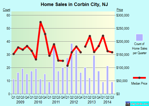Corbin City,NJ real estate house value index trend