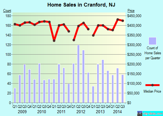 Cranford,NJ real estate house value index trend