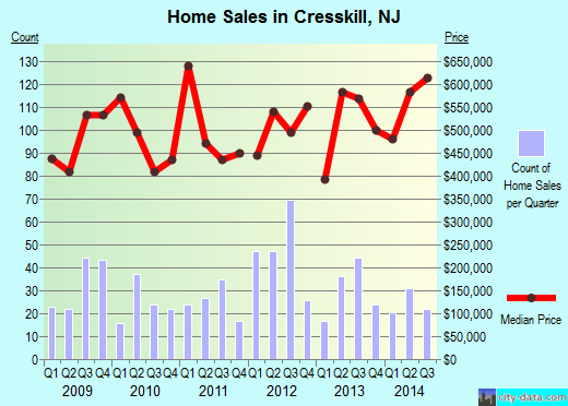 Cresskill,NJ real estate house value index trend