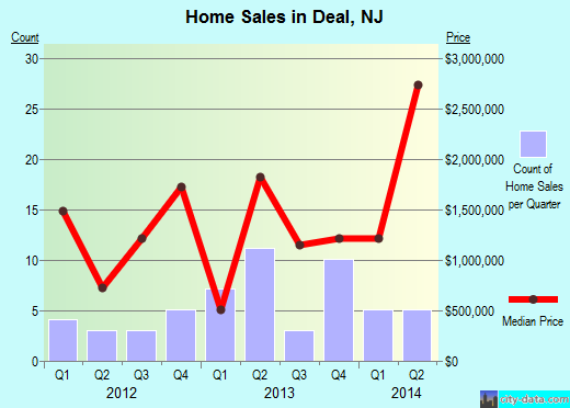 Deal,NJ real estate house value index trend