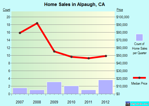 Alpaugh,CA real estate house value index trend