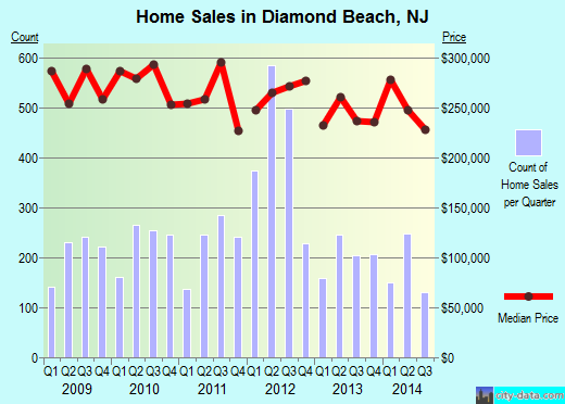 Diamond Beach,NJ real estate house value index trend