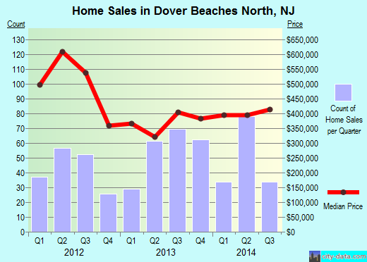 Dover Beaches North,NJ real estate house value index trend