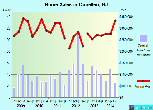 Dunellen,NJ real estate house value index trend