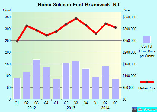 East Brunswick,NJ real estate house value index trend