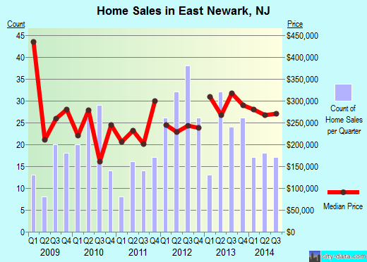 East Newark,NJ real estate house value index trend