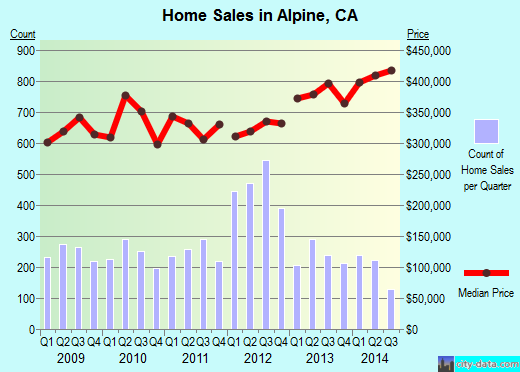 Alpine,CA real estate house value index trend