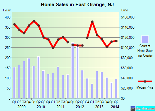 East OrangeNJ Real Estate House Value Index Trend