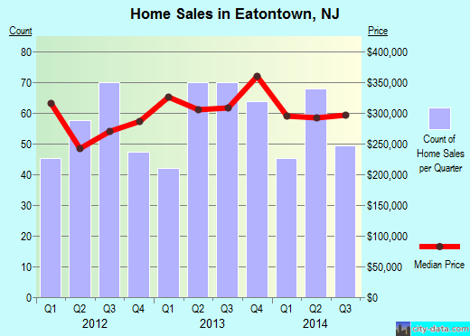 Eatontown,NJ real estate house value index trend
