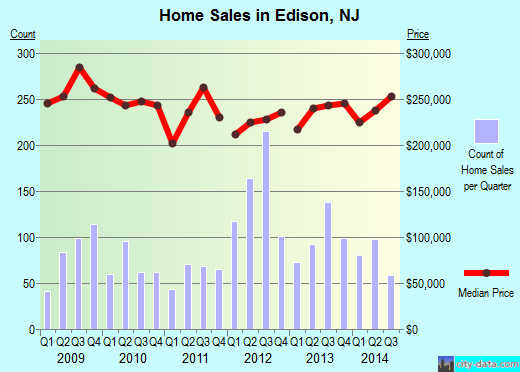 Edison,NJ real estate house value index trend
