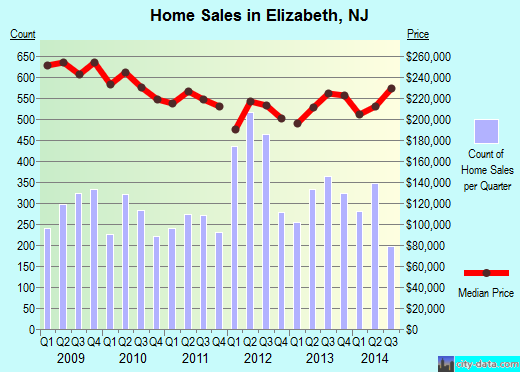 Elizabeth,NJ index of house prices