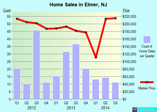 Elmer,NJ real estate house value index trend
