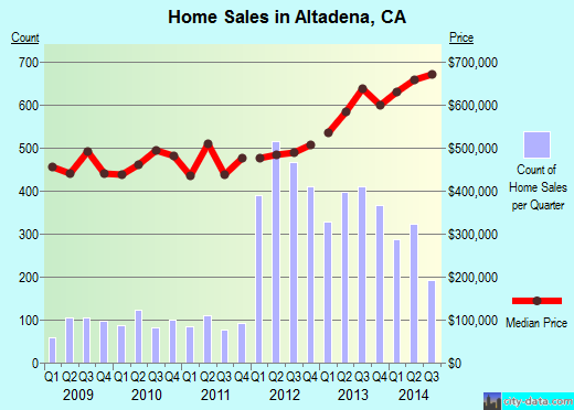 Altadena,CA real estate house value index trend