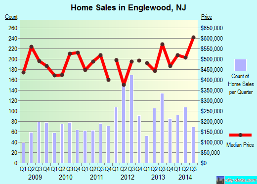 Englewood,NJ real estate house value index trend