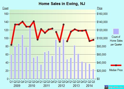 Ewing,NJ real estate house value index trend