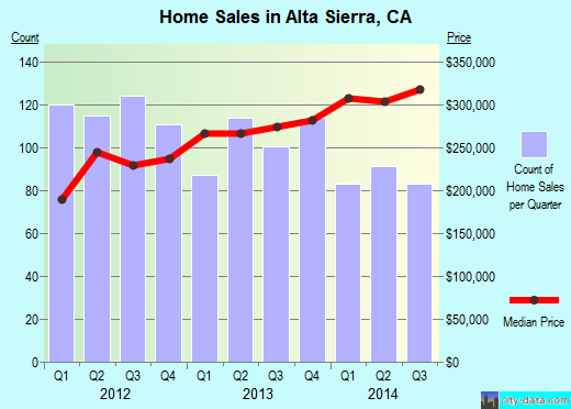 Alta Sierra,CA real estate house value index trend