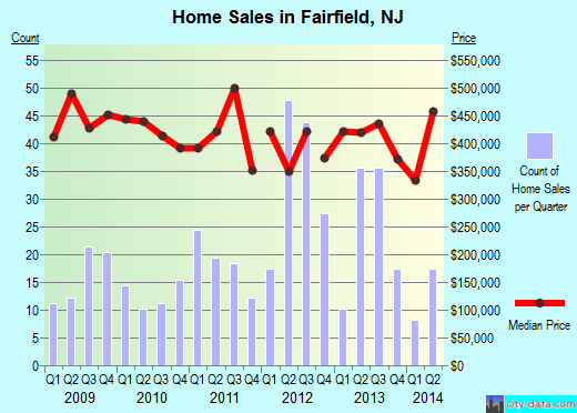Fairfield,NJ real estate house value index trend