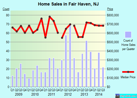 Fair Haven,NJ real estate house value index trend