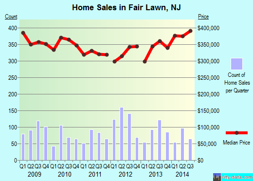 Fair Lawn,NJ real estate house value index trend