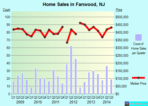 Fanwood,NJ real estate house value index trend