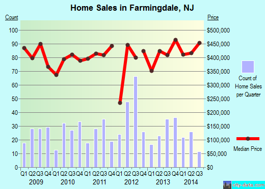 Farmingdale,NJ real estate house value index trend