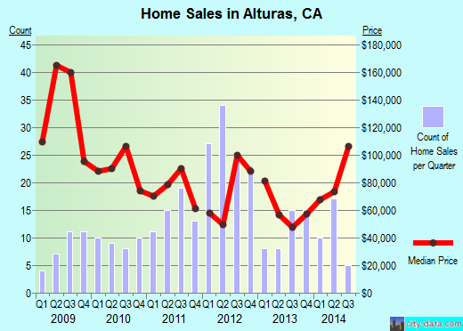 Alturas,CA real estate house value index trend