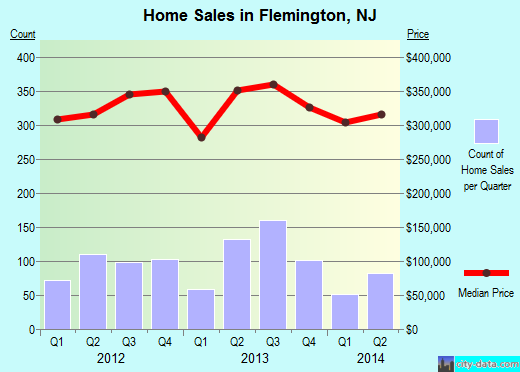 Flemington,NJ real estate house value index trend