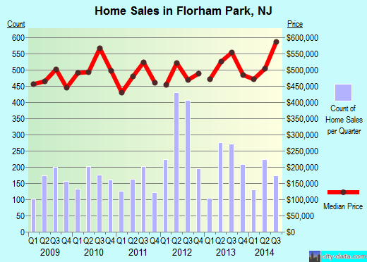 Florham Park,NJ real estate house value index trend