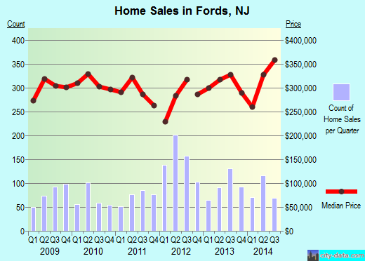 Fords,NJ index of house prices