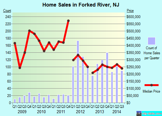 Forked River,NJ real estate house value index trend