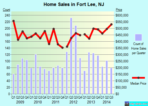 Fort Lee,NJ real estate house value index trend