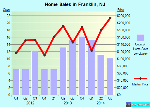 Franklin,NJ real estate house value index trend