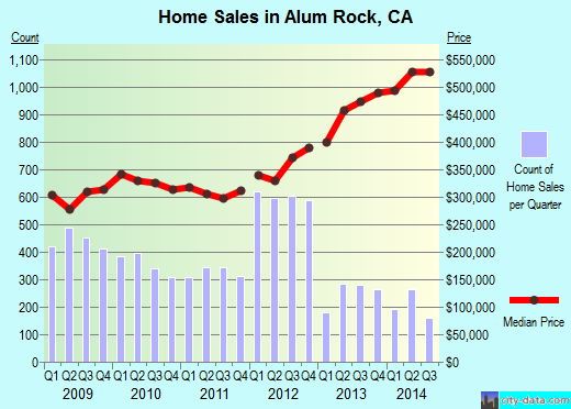 Alum Rock,CA real estate house value index trend