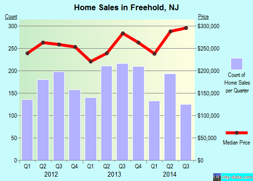 Freehold,NJ real estate house value index trend