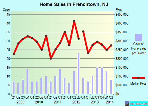 Frenchtown,NJ real estate house value index trend