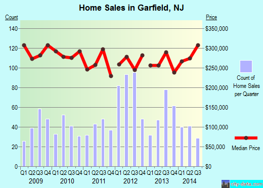 Garfield,NJ real estate house value index trend