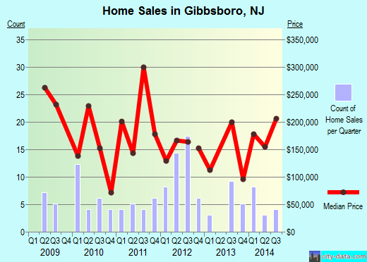 Gibbsboro,NJ real estate house value index trend