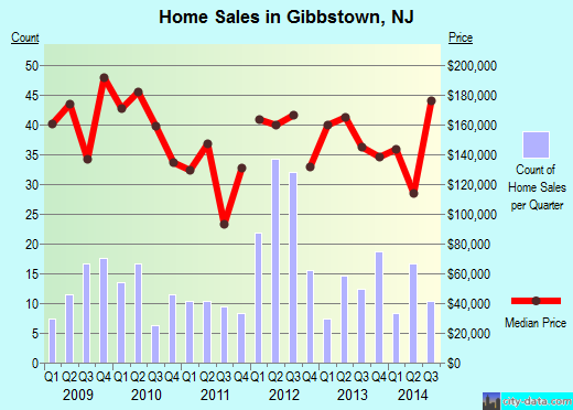 Gibbstown,NJ real estate house value index trend