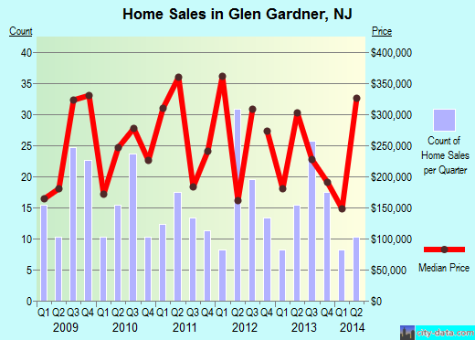 Glen Gardner,NJ real estate house value index trend