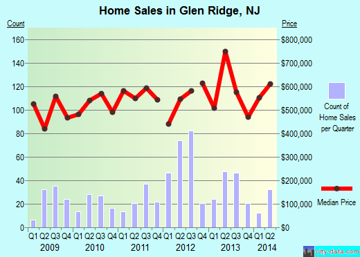 Glen Ridge,NJ real estate house value index trend