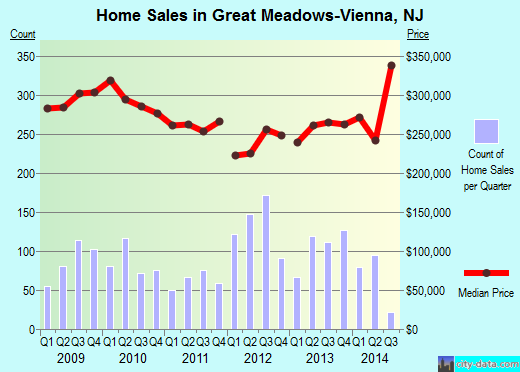 Great Meadows-Vienna,NJ real estate house value index trend