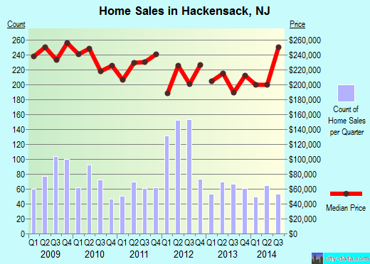 Hackensack,NJ real estate house value index trend