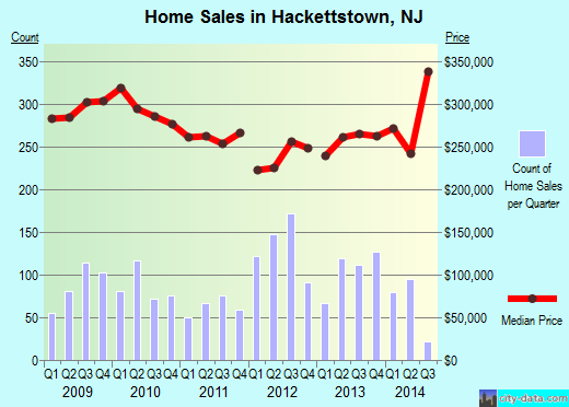 Hackettstown,NJ real estate house value index trend