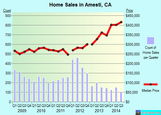 Amesti,CA real estate house value index trend