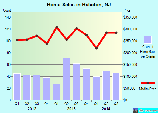 Haledon,NJ real estate house value index trend