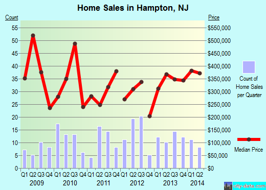 Hampton,NJ real estate house value index trend
