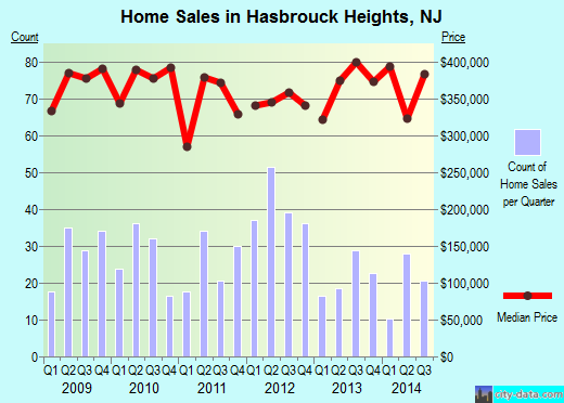 Hasbrouck Heights,NJ real estate house value index trend