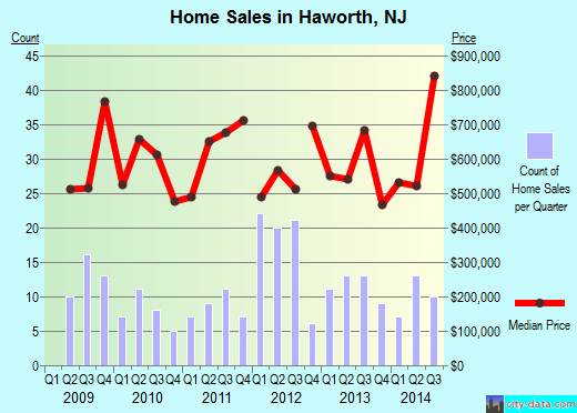 Haworth,NJ real estate house value index trend