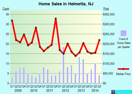 Helmetta,NJ real estate house value index trend
