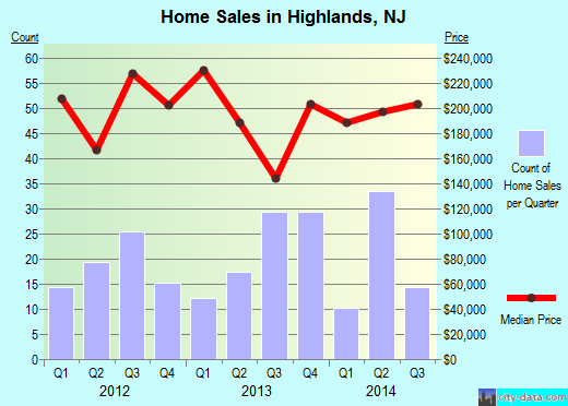 Highlands,NJ real estate house value index trend